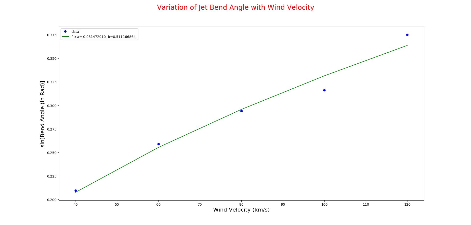 wind_vs_bend_2.png