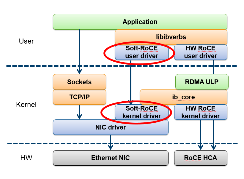 Understanding the concepts and mechanisms of RDMA