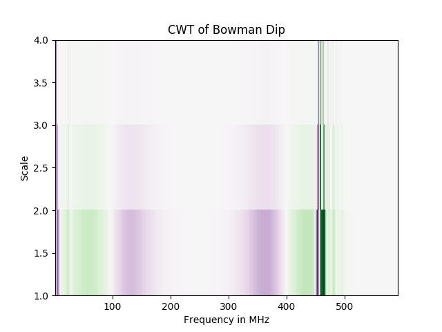 Application of wavelets for the detection of the Global 21cm