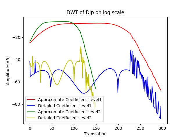dwt_dip_log_level12.png