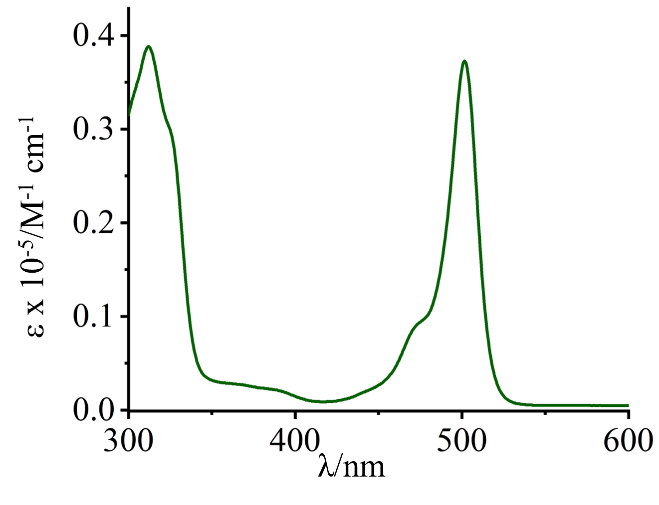 UV SPECTRA PBI-GB.png