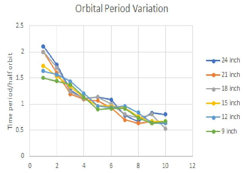 orb-period.jpg