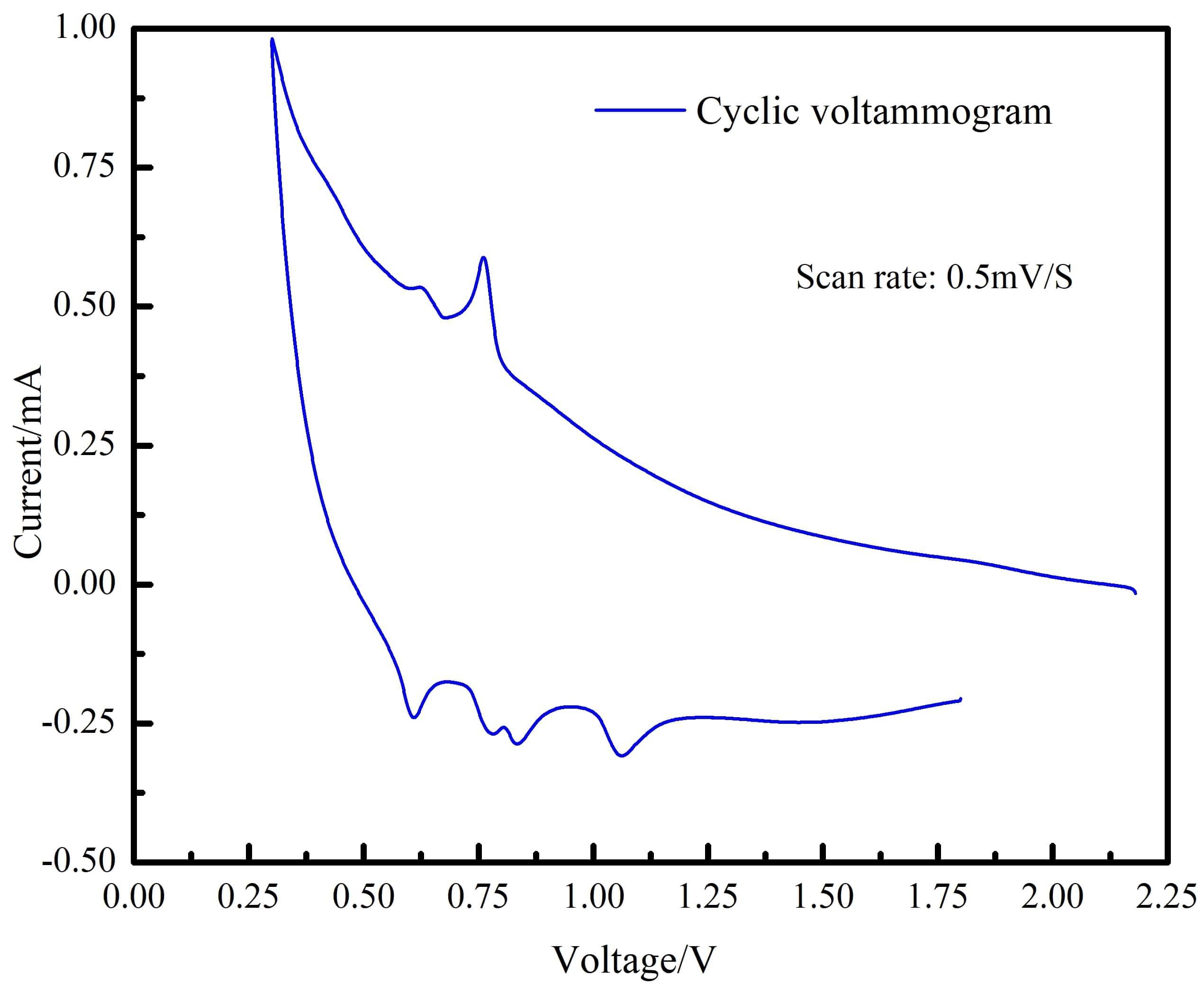 Cell1_Voltammogram_0.5.jpg