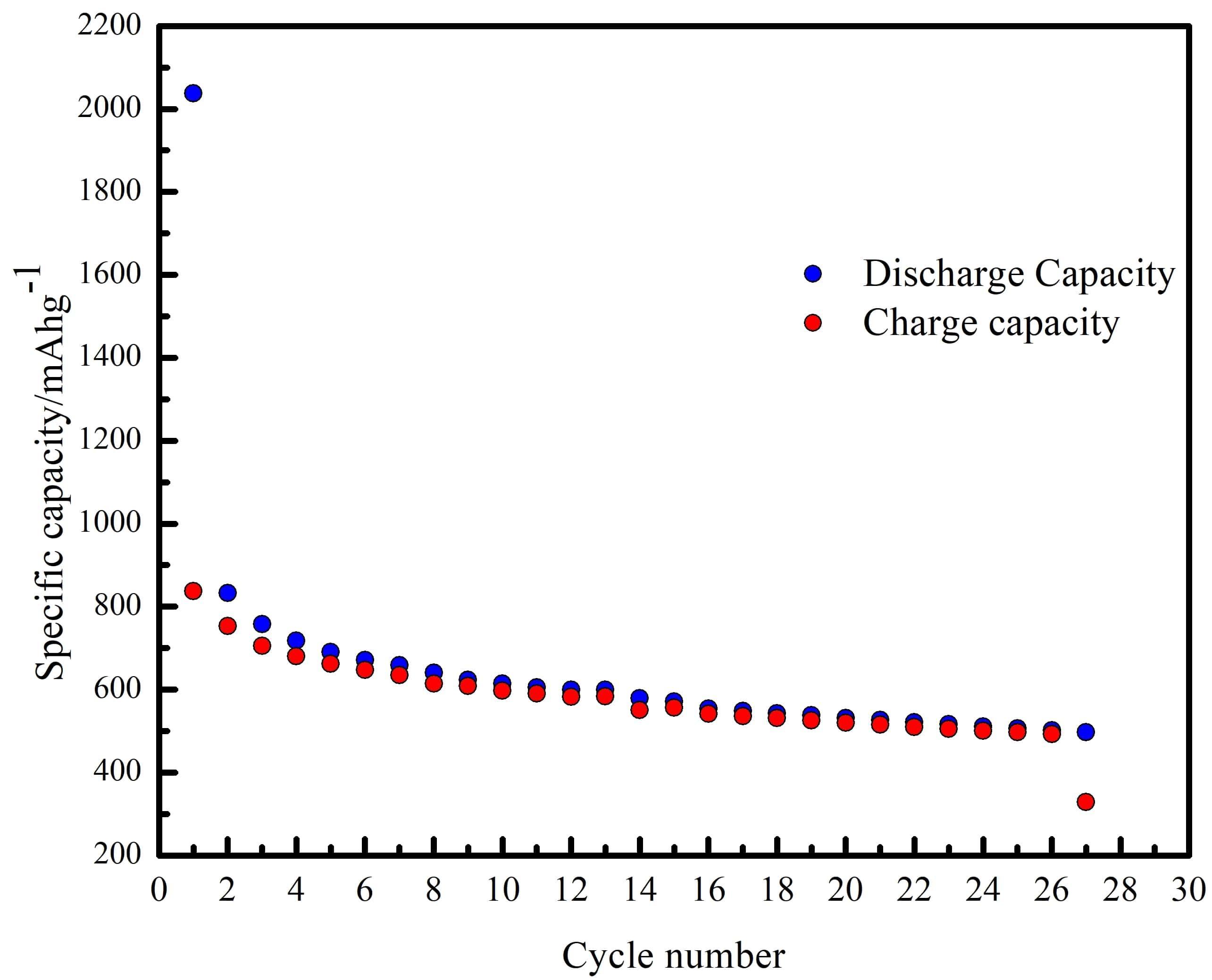FIGURE 3.10 cycle number vs. capacity.jpg