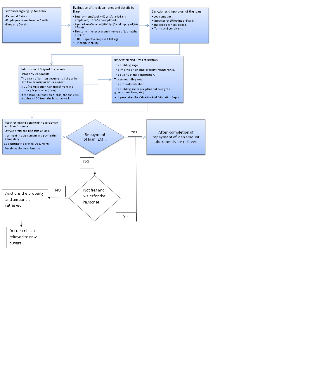 Smart Mortgage Flow chart.png