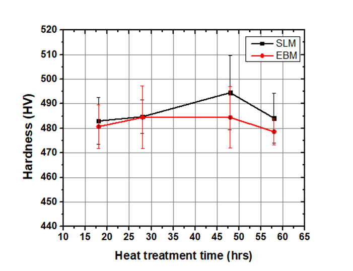 SLM EBM Kinetics Hardness.png