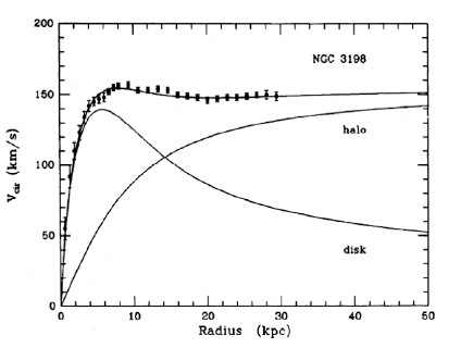 rotation curve of spiral galaxies.PNG