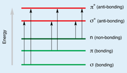 UV VIS spectroscopy 1.png