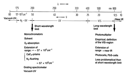 UV VIS spectroscopy 3.png
