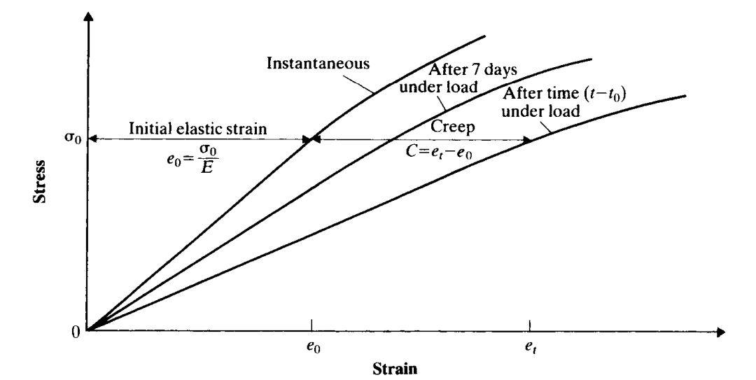 Schemtic stress-strain curve for concrete on application of load after 7 days under load.JPG