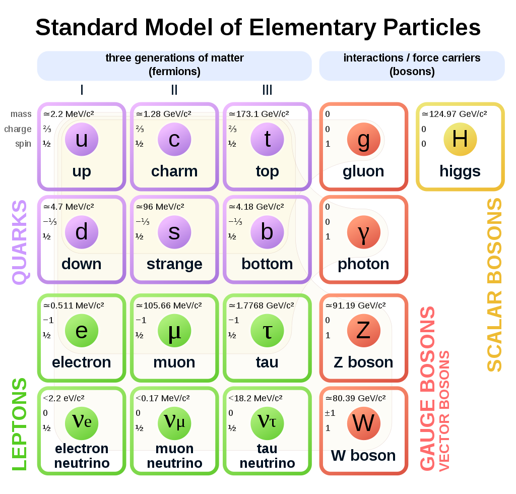1024px-Standard_Model_of_Elementary_Particles.svg.png