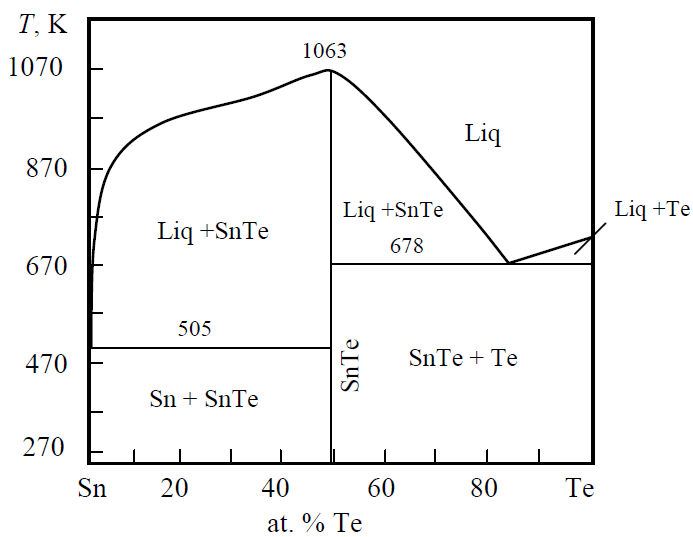 The Sn-Te Phase Diagram [5]_1.png