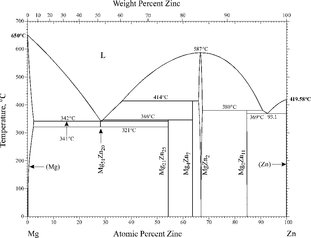 Mg-Zn Phase Diagram_1.png