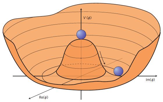 higgspotential.png