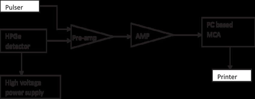 Experimental-circuit-diagram-of-HPGe-detector-system.png