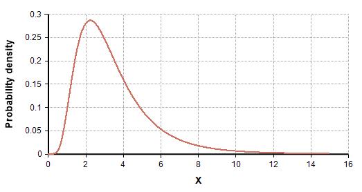LogNormal(median=3,stddev=2).png