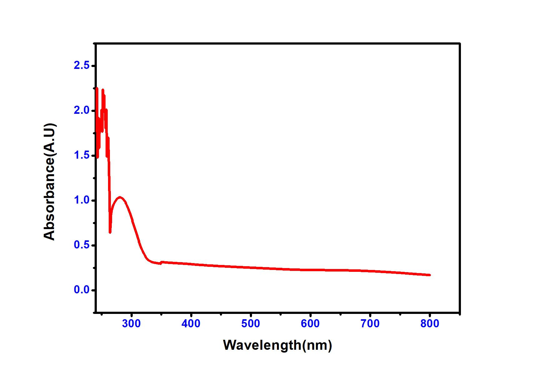 Abs vs Wavelength_1.jpg