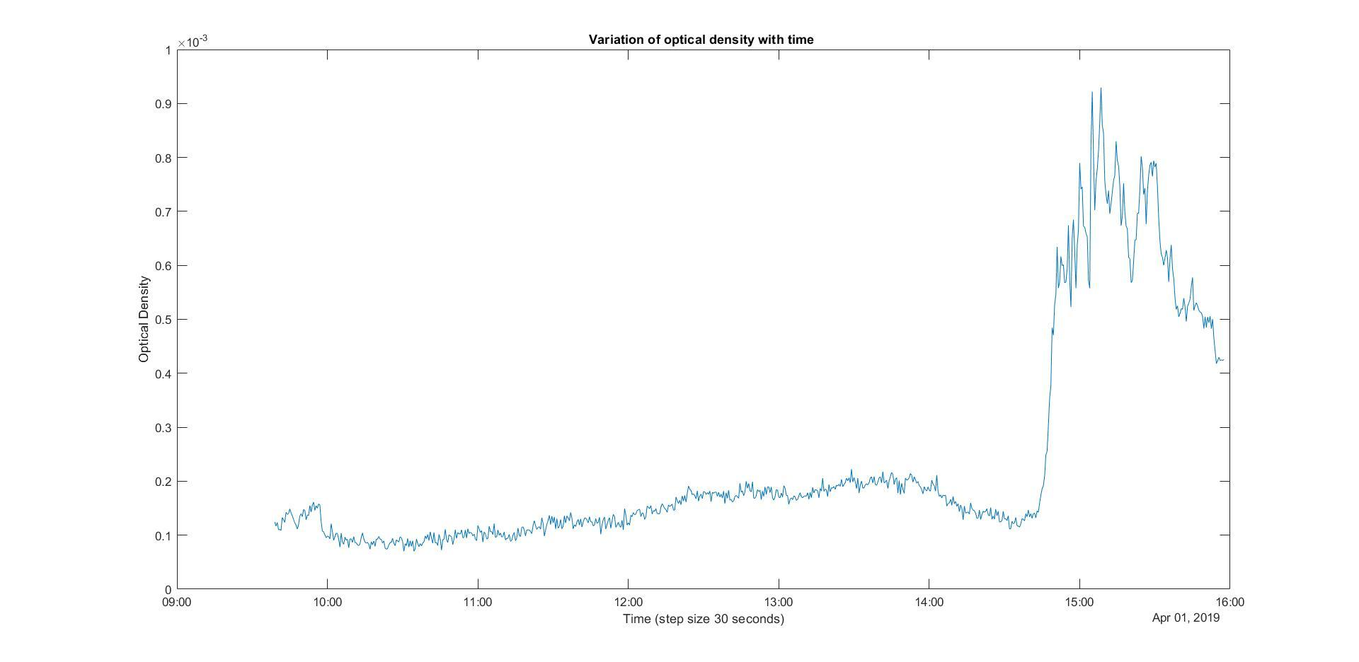optical_density.jpg
