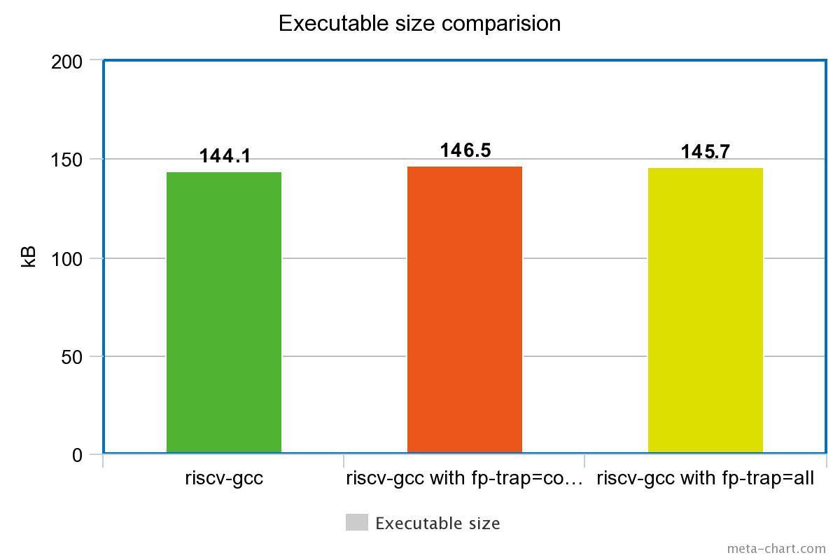 executable-size-comparision.jpeg