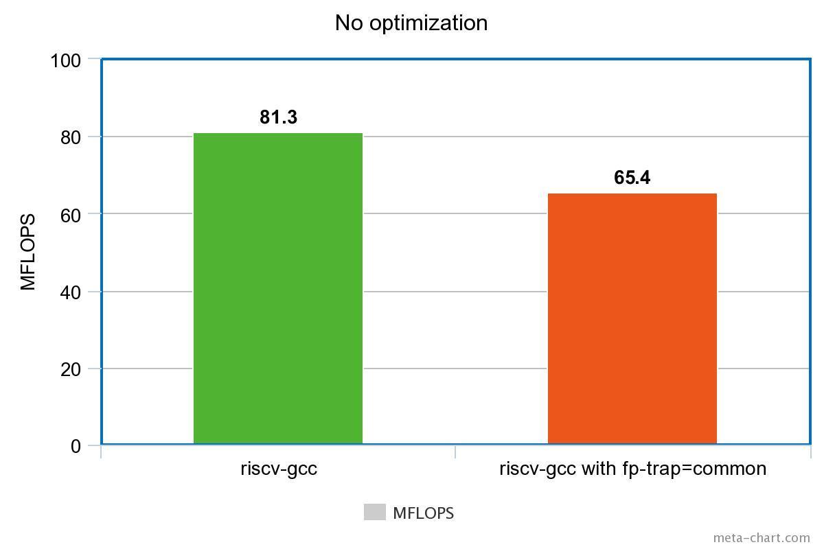 linpack-no-optimization.jpeg