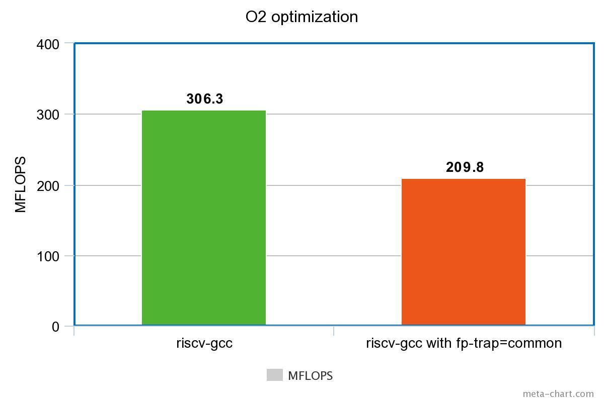 linpack-O2-optimization-.jpeg
