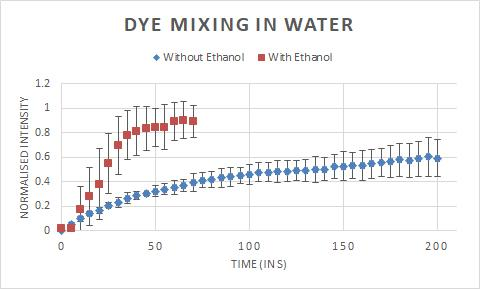 water_dye_mixing.jpg