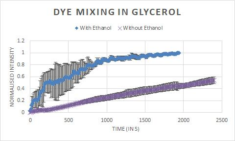 glycerol_dye_mixing.jpg