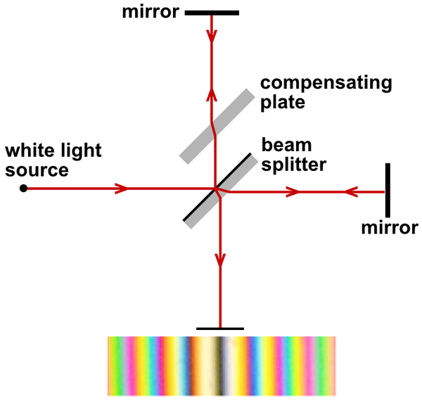 Michelson-Morley_experiment_conducted_with_white_light_1.png
