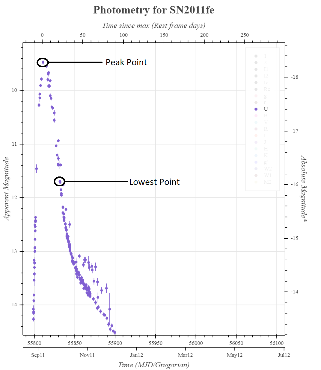 light curve mag diff zoom_1.png