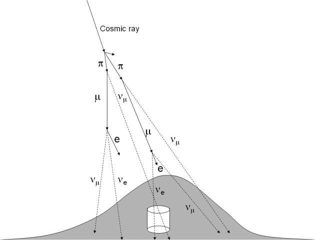 cosmic-ray-atmospheric-neutrino-generation.jpg